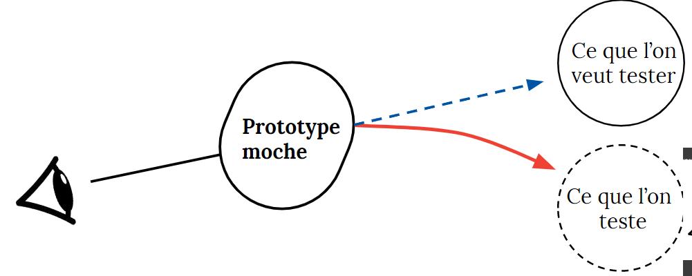 Pourquoi le prototype fonctionnel moche biaise la première impression